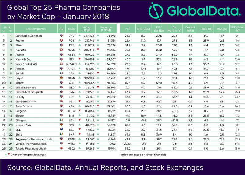 Table with 25 Pharma Companies in a ranking by market capitalization