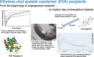 Applications of ethylene vinyl acetate copolymers in drug delivery systems