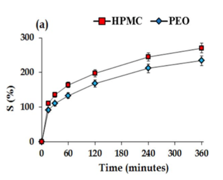 Graph with research results that show that HPMC has higher swelling rates in comparison to PEO but both undergo diffusion oriented swelling mechanism.