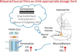 Buccal mucosa as a simple and non-invasive route to reduce drug absporption.