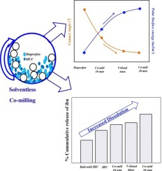The wetting and dissolution of Ibuprofen is enhanced by solventless solid dispersion technique using co-milling