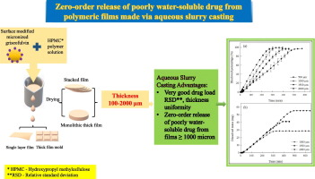 Analysis results and release mechanisms of poorly water-soluble drugs from thicker  HPMC films