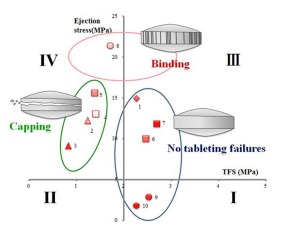 Formulation design of granules by wet granulation to avoid tableting failures.