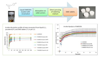 Graphics which show the production steps of Self-microemulsifying tablets and the dissolution and lipolysis profile