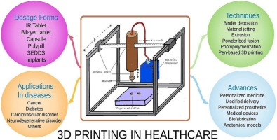 Overview Graphic of different uses of 3D Printing in Healthcare