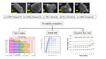 Charts with flowability results of mannitol granules and powder
