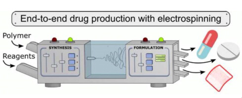 overview of the full production process of pharmaceutical tablets, films or capsules with electrospinning