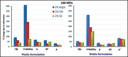 Graphs which show the different results of lubricants for plastic and brittle powders
