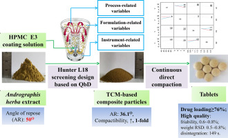 Process overview of use of Andrographis herba extract in creation of  composite particles