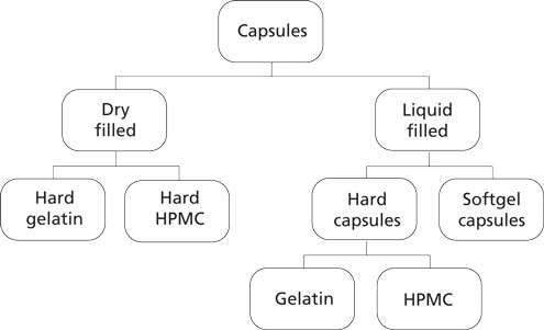 Graphic with overview of capsule types for drugs