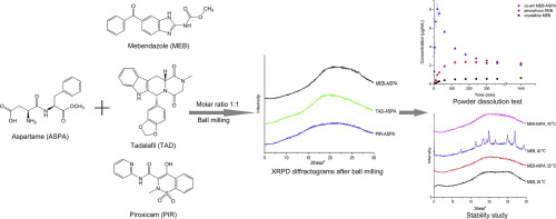 Graphic with powder dissolution rates and stability of co-amorphous systems including Aspartame