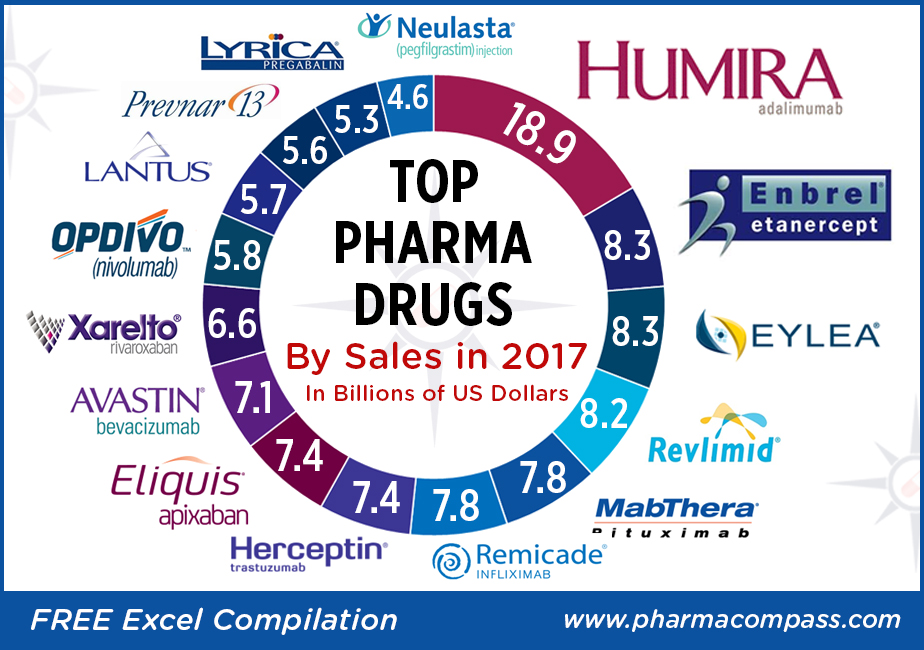Graphic with worldwide pharma drug sales charts for the year 2017, in billions of US Dollars