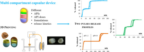 Process of fused deposition modeling (FDM) 3D printing of capsules with multiple separate compartments