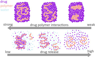 Graphic with different levels of drug-polymer interaction