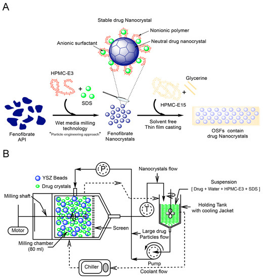 Graphic with production steps to integrate fenofibrate nanocrystals into a thin film