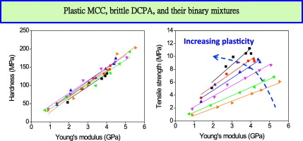 Graphs show the analysis results of plastic MCC and brittle DCPA for their mechanical properties