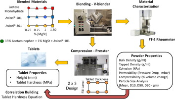 Graphic with the different process steps of the pharmaceutical production process