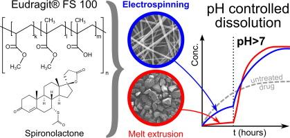 Eudragit electrospininning spironolactone