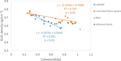 The statistical analysis suggests that the shear rate had a minimal effect on the blend flow properties