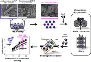 Dry pre-coating of active pharmaceutical ingredient with submicron-sized hydroxypro