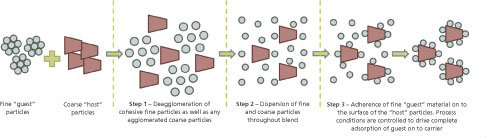 Graphic with three different phases of the new dry particle coating technique
