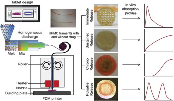 Graphical overview 3D pharmaceutical printing and filaments of hydroxypropyl-methylcellulose