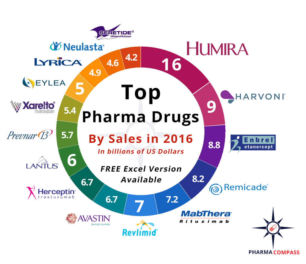 Top drugs by sales in 2016 who sold the blockbuster drugs for Top 10 product design companies