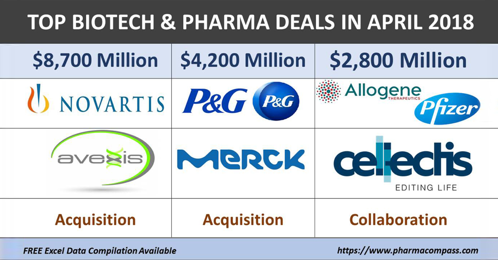 Table with overview top thre biotech and pharma deals in April 2018