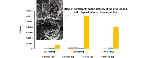 The stability of surfactant containing solid dispersion based buccal patches prepared by hot melt injection moulding