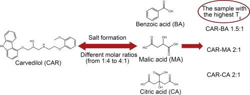Graphic with the chemical formulars of three organic acids as co-formers for weakly basic drug carvedilol.