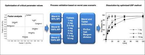 Factor analysis in optimization of formulation of high content uniformity tablets containing low dose active substance