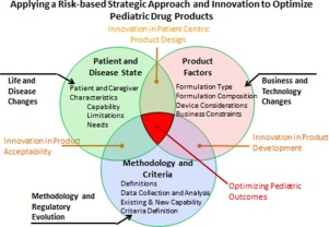 Applying a risk-based strategic approach and innovation to optimize pediatric drug products