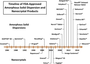 Graphic with list of amorphous solid dispersions and FDA approval date