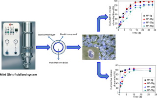 mannitol microparticles by glatt fluid bed coater