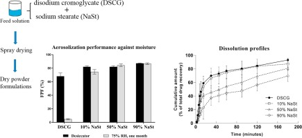 Graphic with the results of different concentrations of sodium stearate for spray-dried powders