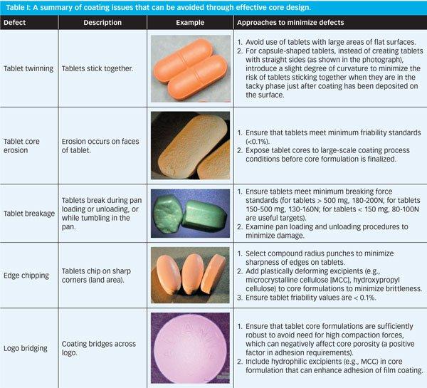 Figure frompharmtech.com by Stuart Porter, Ashland Speciality Ingredients