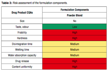 Table with risk assessments of drug components