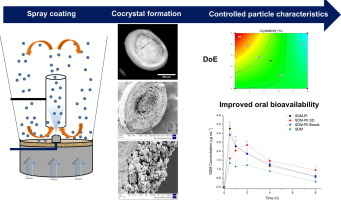 Overview graphic with three stages: spray coating, cocrystal formulation and controlle particle characterstics