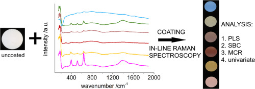 Endpoints of coating processes for colored tablets were determined using in-line Raman spectroscopy.