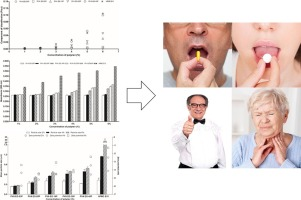 Results of analysis of drug adhesion in relation to oral dosage form