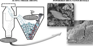 Graphic with details on the freeze drying machine and microscope photos of nanocrystal based powder