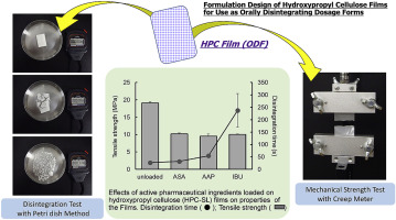Overview graphic formulation design of hydroxypropyl cellulose films as orally disintegrating dosage forms