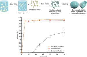 Downstream drug product processing of itraconazole nanosuspension: Factors influencing tablet material properties and dissolution of compacted nanosuspension-la