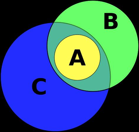 Eine Ansicht A kann gleichzeitig von einer guten Person B und einer schlechten Person C geteilt werden.