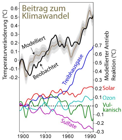 Natürliche und anthropogene Beiträge zur Temperaturentwicklung kompensieren sich zum Teil