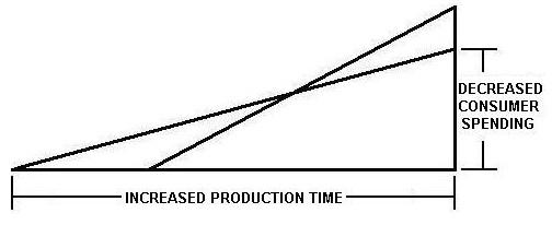 Figur 1: Änderung hin zu einem längeren und effizienteren Produktionsprozess, basierend auf der graphischen Aufarbeitung von Hayek. (Grafik von Roger Garrisson)