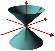 Jedes Ereignis kann genau die Ereignisse in seinem Zukunfts-Lichtkegel verursachen und von den Ereignissen in seinem Vergangenheits-Lichtkegel verursacht werden.