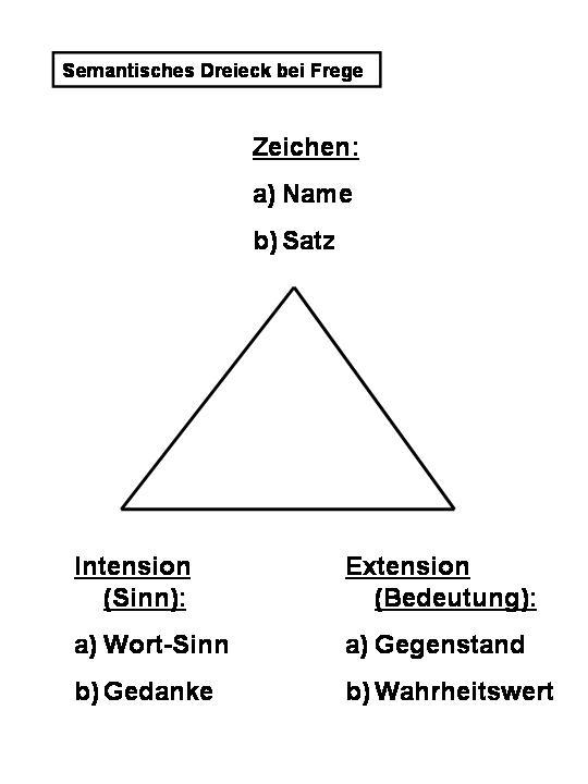 Semantisches Dreieck nach Gottlob Frege