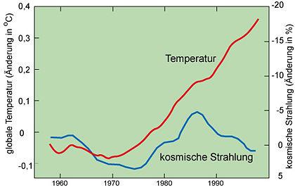 Verlauf der kosmischen Strahlung und der bodennahen globalen Temperatur