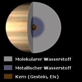 Schematischer Aufbau des Saturn